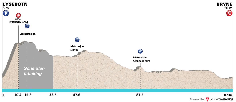 Etappeprofil 2.etappe